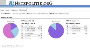Ausgabe von Yslow beim Aufruf von Netzpolitik.org