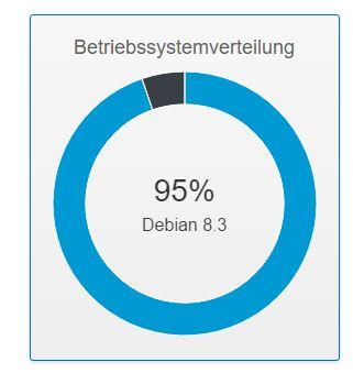 Das Debian 8.3 update läuft inzwischen auf fast allen Servern