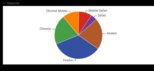 Browserstatistik-2018