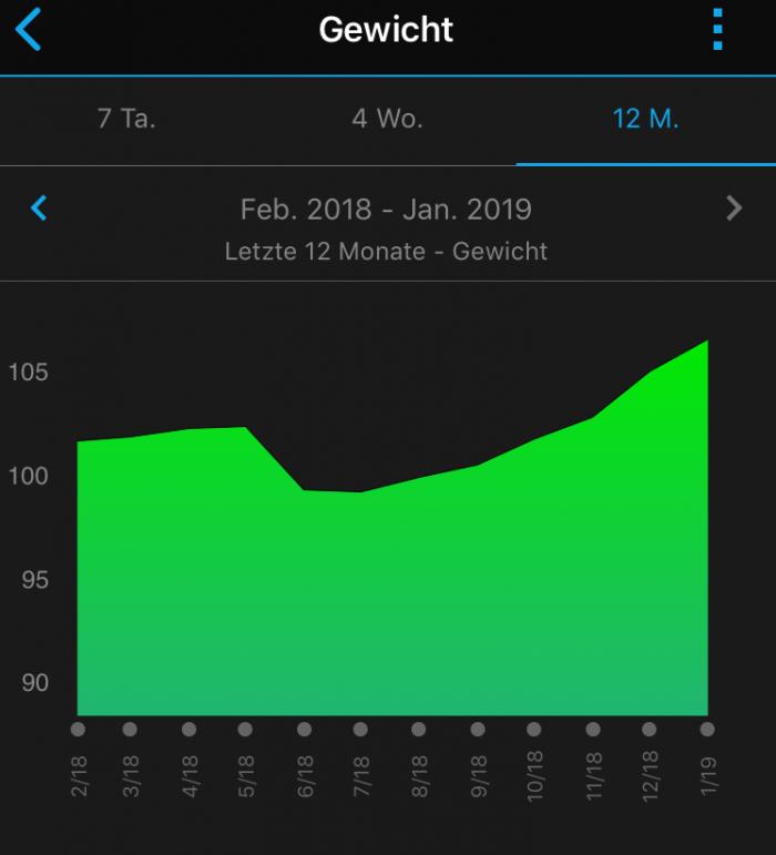 Gewichtsstatistik 2018