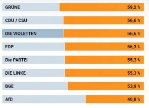Wahl-o-Mat Ergebnis von mir bei der Europawahl-2019